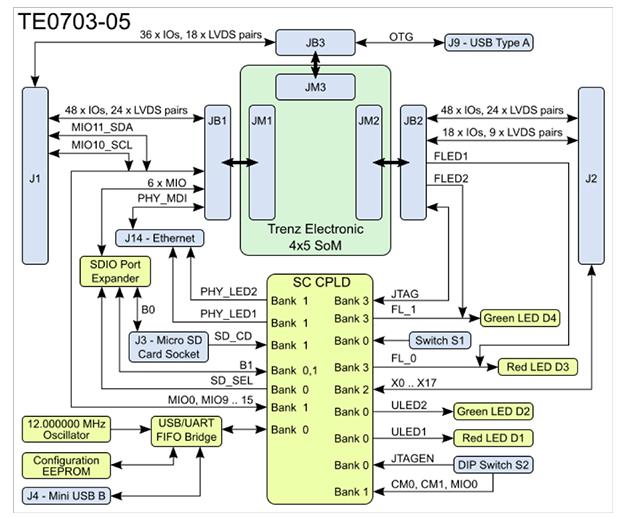 基于带处理器和FPGA的SoC的新型SoM