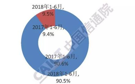 2018年7月国内手机市场运行分析申报:手机出货量同比出现下...