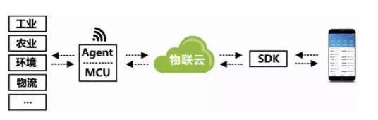 青岛技术研究中心开发嵌入式技术方向