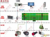 菲尼克斯PLC控制柜系統設計介紹