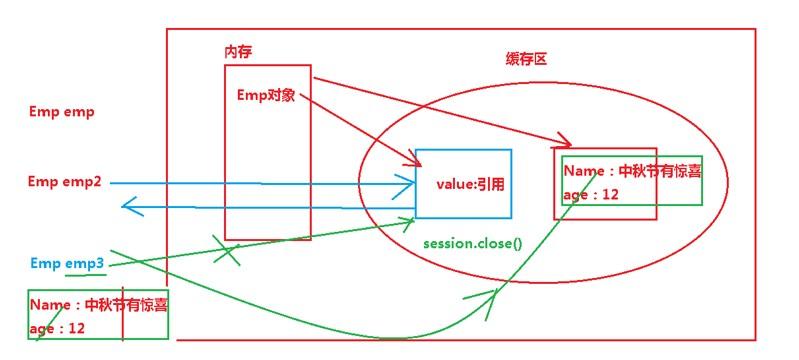 二级缓存怎么清理或者关闭二级缓存的办法介绍