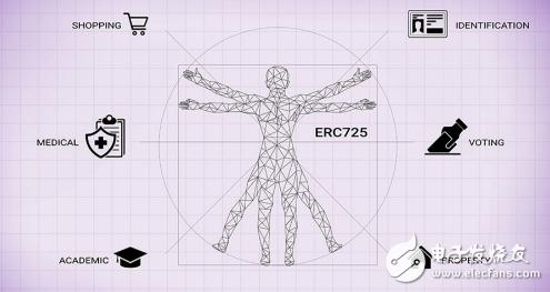 以太坊数字身份标准ERC-725由哪些组成?区块...
