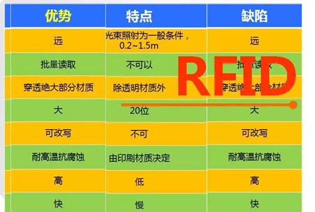 rfid技术介绍,rfid在汽车制造上的作用
