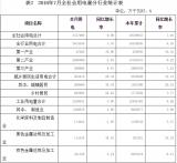 河南省7月用电量统计表出炉,高达357.80亿千瓦时同比增长9.08%