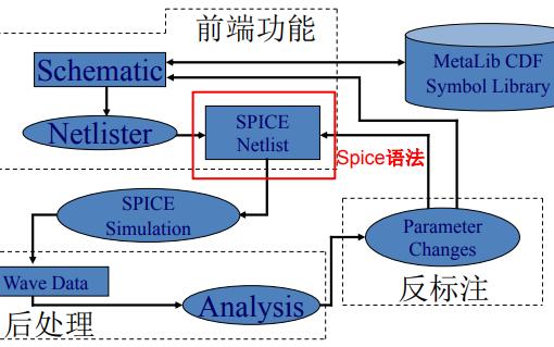 Spice语法是什么?Spice网表的语法详解和实例演示详细资料概述