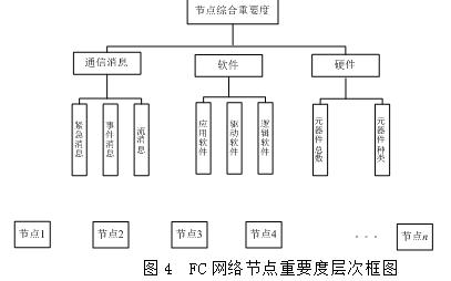 FC机载网络的构成特点和节点可靠性的影响因素的详细资料概述
