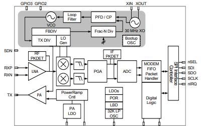 Si446x高性能低電流收發器的詳細資料數據手冊免費下載