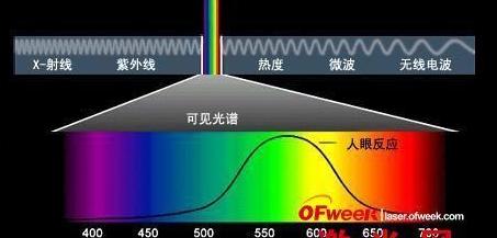 麻省理工大学滤波器创新,首个在硅基芯片上的光学滤波器