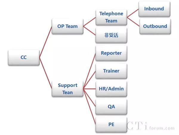 (横向切分),结合各呼叫中心实际情况即可勾勒出完整版的组织结构图.