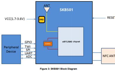 SKB501多协议蓝牙5.0模块数据手册免费下载