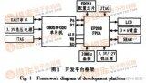 为提高单片机开发系统稳定性和可扩展性的C8051F 单片机实验系统设计