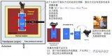 对经受热失控的电芯的安全行为进行量化描述