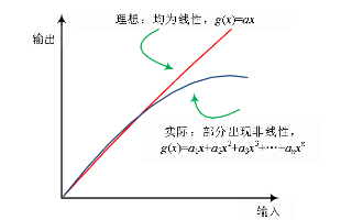 5G終端頻段和LTE頻段下的自干擾問題研究分析