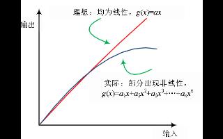 5G终端频段和LTE频段下的自干扰问题研究分析