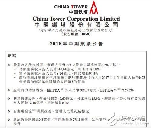 中国铁塔公布上半年业绩报告:营收入达353.35亿元,净利润达12.1亿元