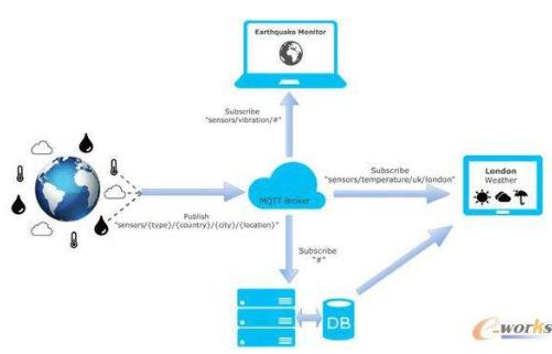 物联网流行协议MQTT的中文版详细资料免费下载