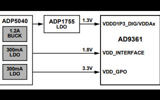 AD9361高性能、高集成度射频收发器的详细数据手册免费下载