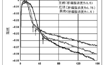 阻抗测量技术与芯片片在血液凝固时间监测系统的构建及应用的详细分析