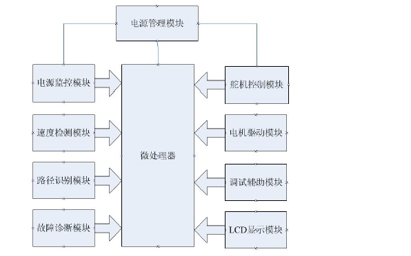 智能无人驾驶汽车的计算机控制系统详细介绍和要求及设计资料概述