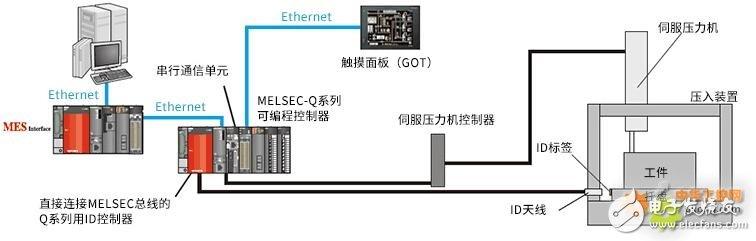 通过MES接口实时收集应对多品种的压入装置的控制数据的三大解决方案