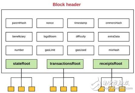 什么是区块链的全节点与轻节点?
