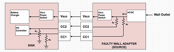 USB Type-C會出現什么問題?