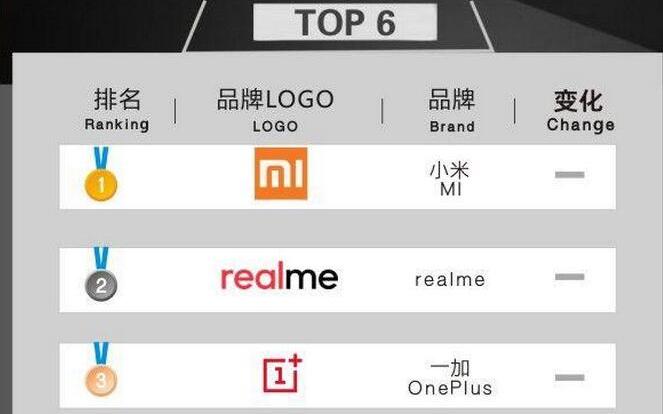 2018年7月印度线上市场智能机品牌销量TOP6:小米第一 中国军团占据前六