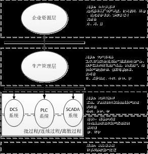 工业控制系统扩展及应用场景