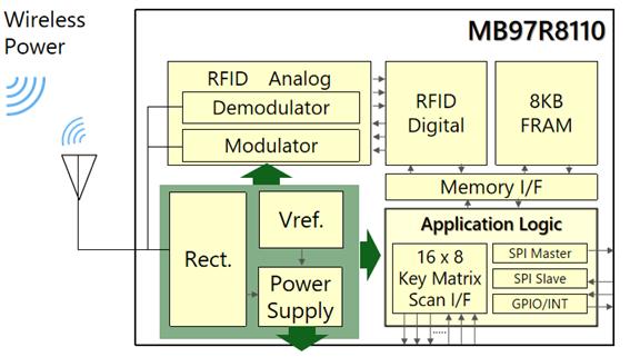 富士通以RFID技术推动物联网应用