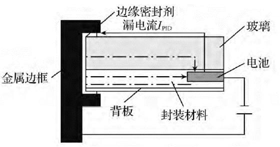 光伏組件PID漏電流檢測