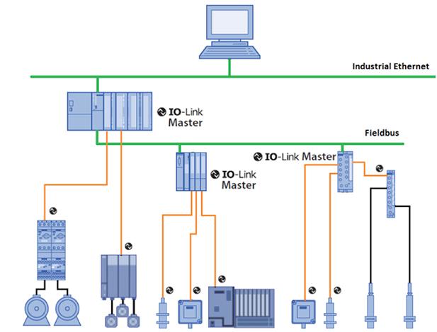 为何工业物联网需要大量的低成本、低功耗的边缘层节点?