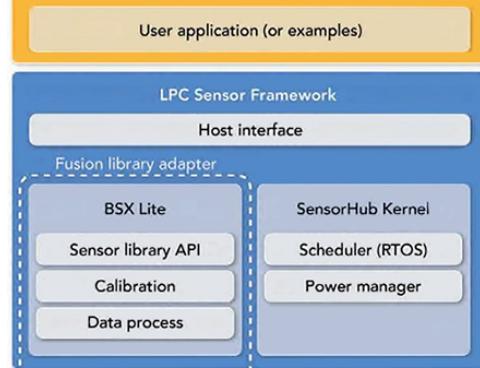 创建众多传感器设计所通用基本系统