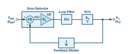 鎖相環(PLL)基本原理 PLL電路常見構建模塊