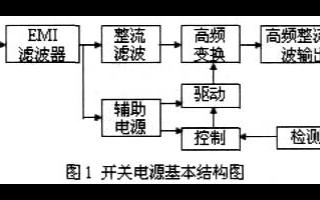 如何使用DSP来进行开关电源的设计与实现