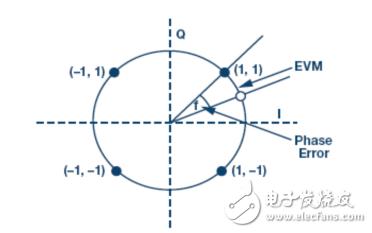 锁相环(pll)基本原理 pll电路常见构建模块