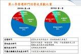 光宝科第三季季增幅度或低于双位数