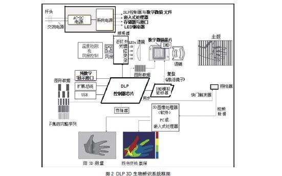 如何基于数字光处理器技术的医疗成像系统应用和分析的资料免费下载
