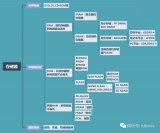 深度分析全球存储器产业链