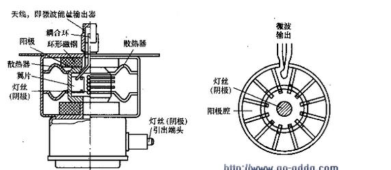 微波炉磁控管内部结构和好坏判断