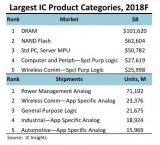 2018年全球DRAM内存芯片总价值将首次突破1000亿美元大关
