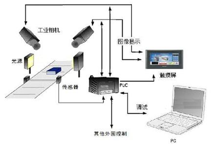 机器视觉的定义、分类和应用介绍