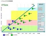苏州国芯科技完成股权变更,国家集成电路产业投资基...