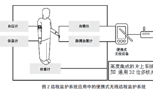 如何使用处理器设计远程医疗监护系统在慢性退行性疾病治疗中的应用