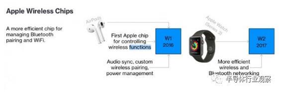 苹果新目标,用于未来产品的传感器和传感器系统的ASIC