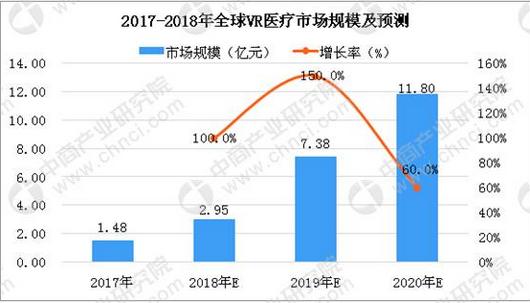 虚拟现实+医疗不断融合,中国虚拟现实市场潜力十足