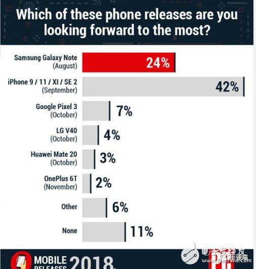 2018年最受欢迎的手机机型调查,苹果排名第一,华为第二