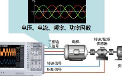对机电进行测试,若何有效进行?