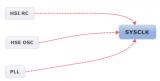 SYSCLK时钟源三个来源:HSI RC、HSE...