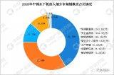 2020年中国民用水下机器人市场规模将达到580.65亿元