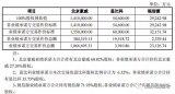 近150亿收购案北京豪威估值141亿元,聚焦CIS符合战略布局